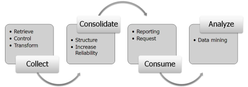 Key steps of BI: collect, consolidate, consume, analyze.