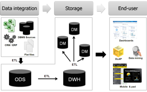 Data lifecycle: integration, storage, presentation to the end-user.